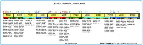 biography barack obama timeline most successful people astrology consulting