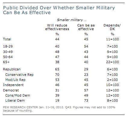 Measuring Military Effectiveness Time Com