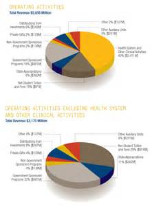 Cfo Report Template financial report 2011 report from the chief financial