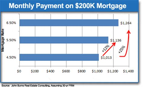 monthly mortgage on 150k house record new home low interest rates