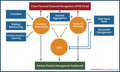 Tech Mba Financial Planning by Battle Of Financial Advisor Dashboards Client Pfm Portals
