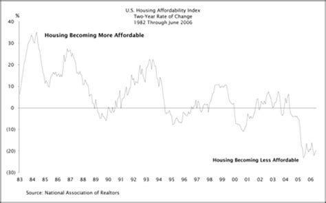 housing affordability index epoch investment partners