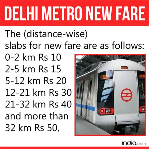 delhi metro hikes fare by as high as 66 from may 10 rs 30 ticket to cost rs 50 india