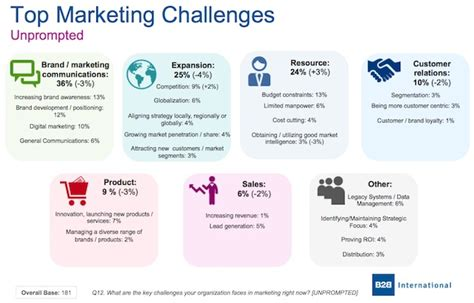 list of challenges b2b strategy top challenges facing b2b marketers