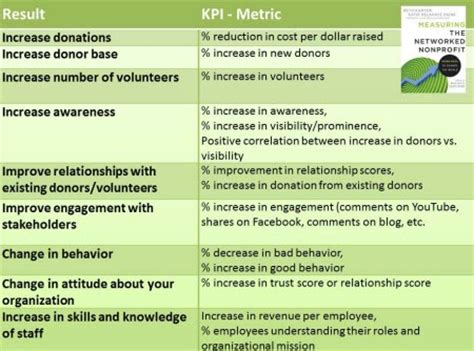 kpi measurement template linking results to key performance indicators is like