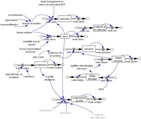 diagramme des flux gsi diagramme de flux et de stock de comportement de s 233 curit 233