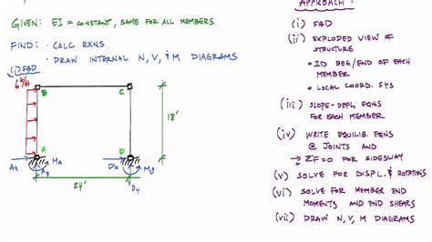 slope deflection slope deflection method sidesway frame analysis 1 3
