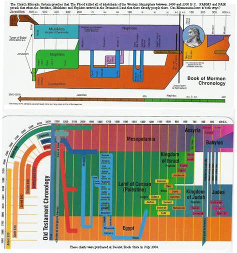 book of mormon made easier chronological map gospel study books dna lamanites book of mormon genetics genealogy genesis
