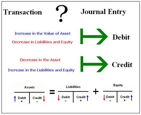 Journal Of Money Credit And Banking m a audits academi journal entries exles part 2