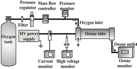 ozone generator schematic effect of generating heat on