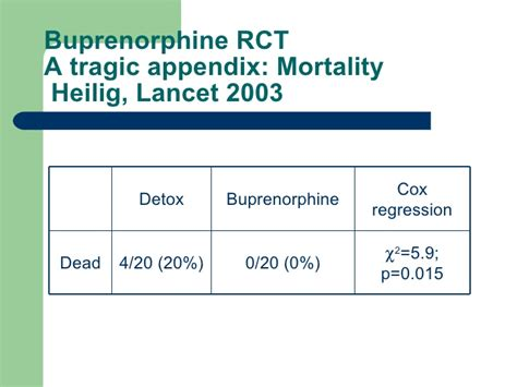 Appendix Detox by Medication Assisted Recovery 2007