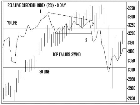 rsi failure swing interpreting the relative strength index rsi