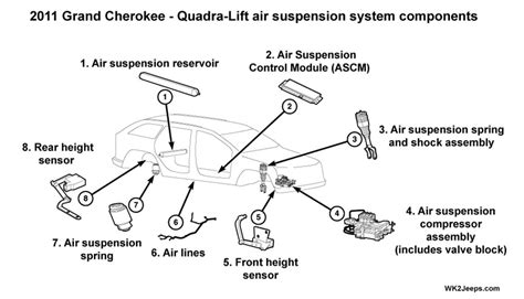Jeep Grand Cherokee Wk2 Quadra Lift Air Suspension System