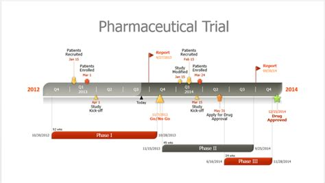 pharmaceutical powerpoint templates how to easily make pharmaceutical timelines in powerpoint