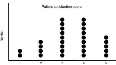 dot graph maker frequency plots quality improvement east nhs