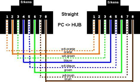 cara membuat jaringan lan berdasarkan kabel yang digunakan tutorial cara membuat kabel utp atau kabel jaringan lan