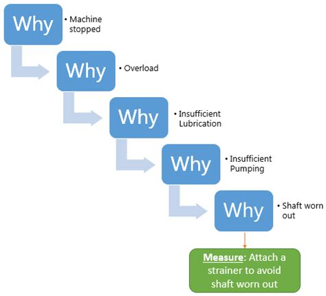 what is five why analysis hash management services llp