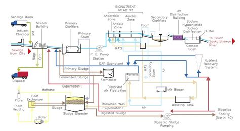 water treatment flow diagram collection of sewage diagram f22a1 specs south america
