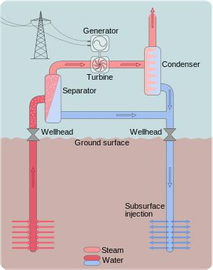 geothermal power wikipedia