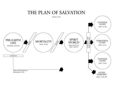 mormon plan of salvation diagram that s what she said spiritual sunday the plan of