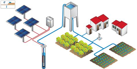 solar power water pumping system diagram uses of funnel in