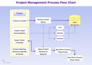 project management flow chart template standard flowchart symbols and their usage basic