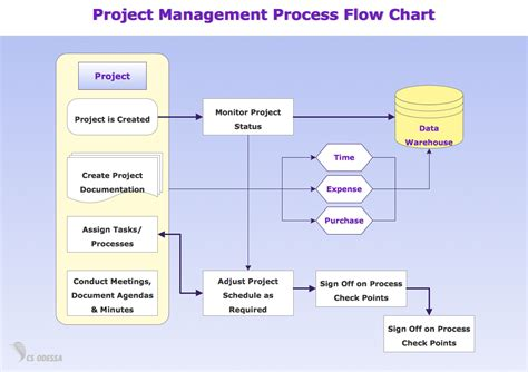business process flow chart template types of flowchart overview