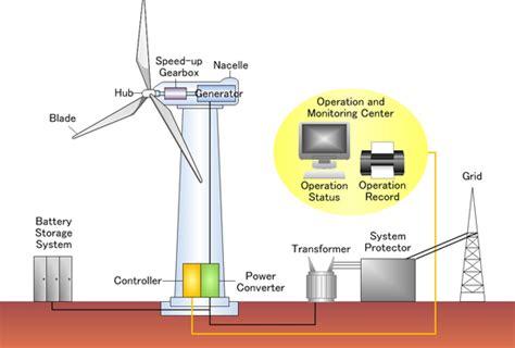 wind power yokogawa america