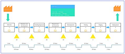 value map template value mapping template value mapping