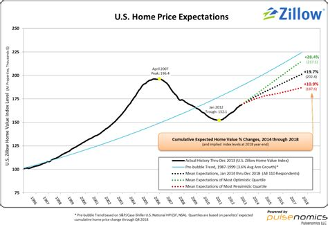 the price of housing in 2014 it s still too damn high zillow q1 2014 home price expectations survey summary