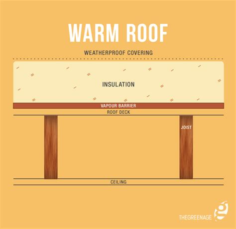 Flat Roof Insulation Loft Insulation An Introduction Thegreenage