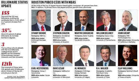 Tulane Mba Salary by Are Mbas Worth The Money Ceos Of National Oilwell Varco