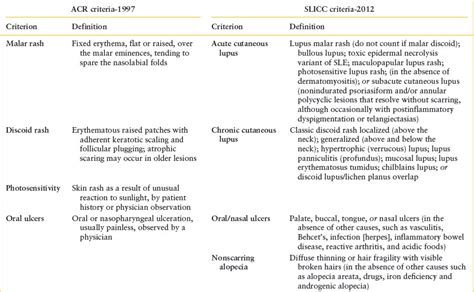 Epidemiologist Sle Resumes by 100 Use Of Slicc Criteria In Lupus 2016 Criterios Systemic Lupus Erythematosus