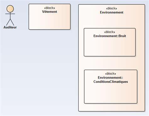 comment faire un diagramme de définition de bloc sysml m 233 thode d utilisation 7 232 me 233 cr 233 er des