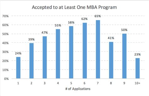 How Many Mba Programs To Apply To by 4 Mba Admissions Myths Dispelled By Data