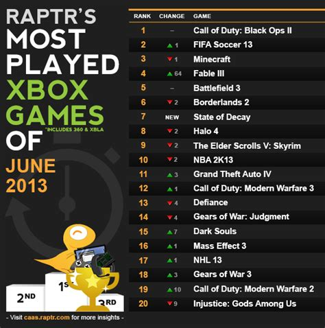 Raptr: Most Played Games (PC, Xbox 360) in June 2013   /LFG