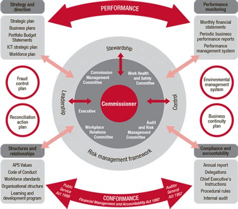 Corporate Governance Framework Australian Public Service Commission Corporate Governance Tools And Templates