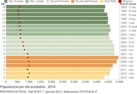 abitanti provincia di pavia popolazione per classi di et 224 scolastica 2014 provincia