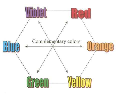 color pairs basic design principles using color in the garden