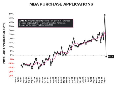 Mba Application Volume by Purchase Demand Not Yet T Rid Of The Chop