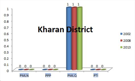 kharan district balochistan assembly election results 2013
