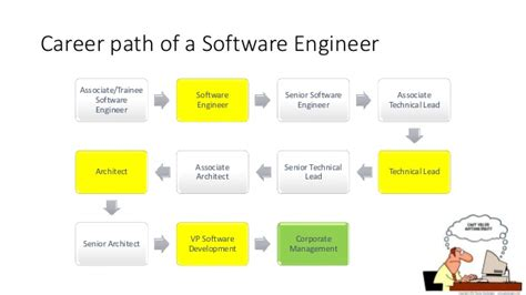 Career Path Software Engineer After Mba by Building Production Code Yoseph Tech All Things Tech