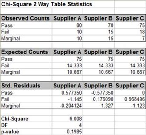 Two Way Data Table Excel by Sigmaxl Product Features How Do I Perform Chi Square