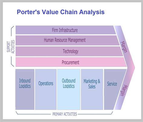 porter management michael porter strategy business diagrams frameworks