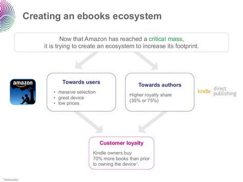 creating ebooks creating an ebooks ecosystem now