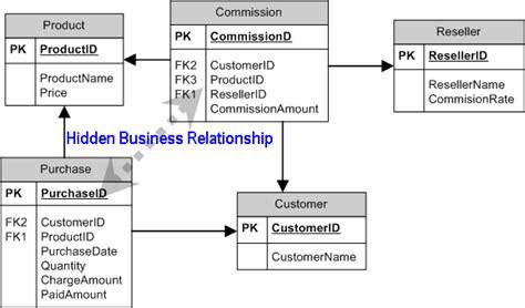 simple database simple relational database exle www imgkid the