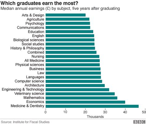 How Much More Do Those With Mba Earn Statistics by Courses That Make Uk Graduates The Most Money Iec Abroad