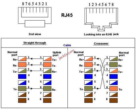 rj45 cat 7 wiring diagram cat 7 connector termination