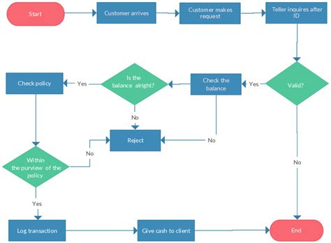 strategic decision process block diagram banking teller flow separate colors are used for process