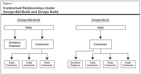 flowchart for design and build for procurement of the following information as to each district design